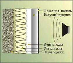 звукоизоляция стен Волжский